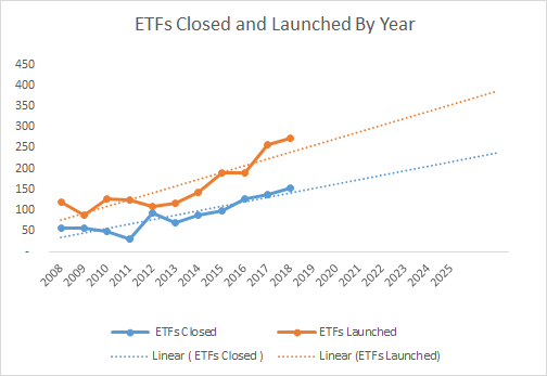 New ETFs Profitability