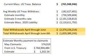 Massachusetts UI Borrowing Calculations