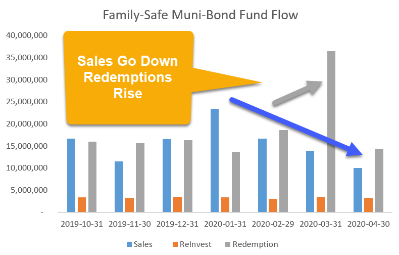Are Muni Mutual Funds Being Played?